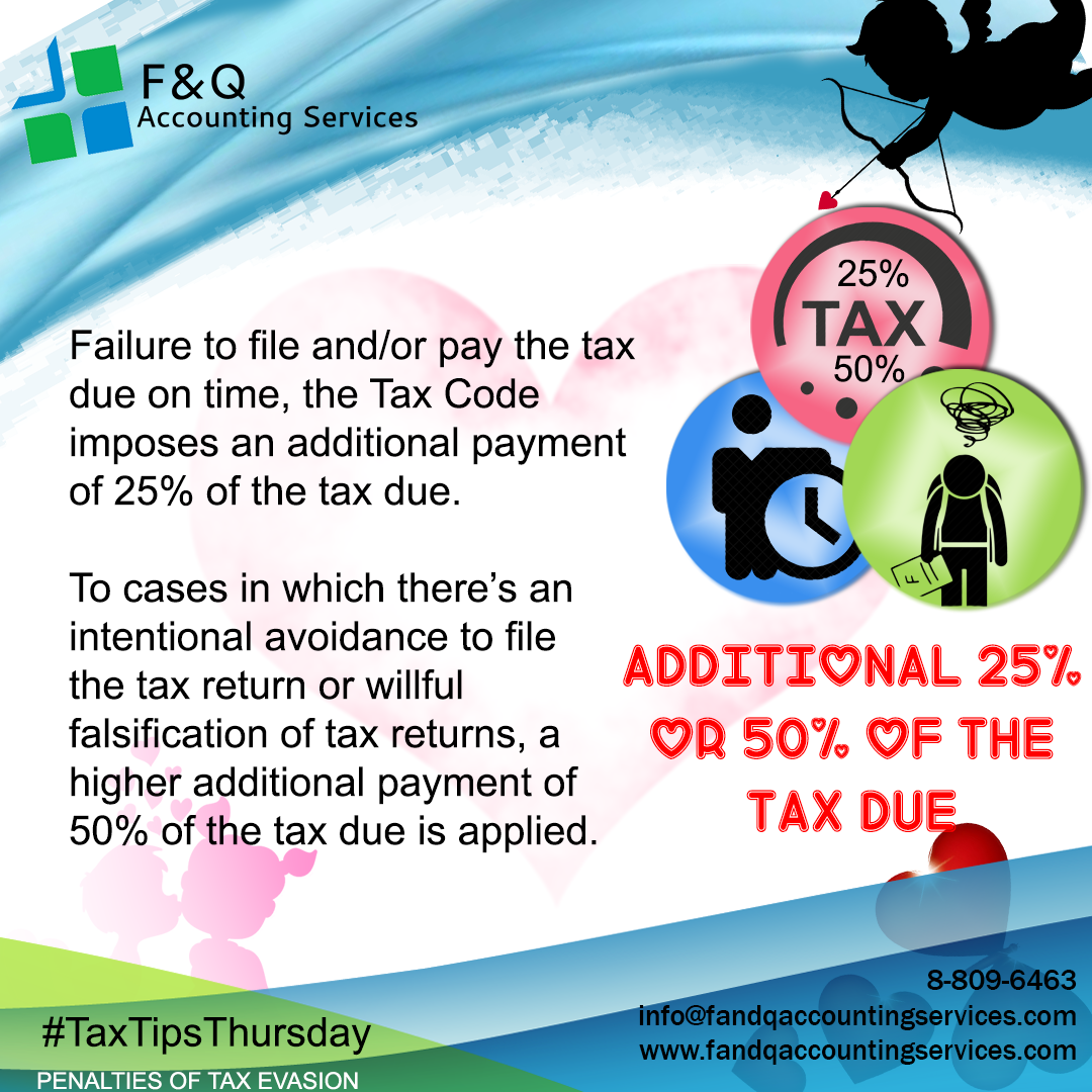 Additional 25% or 50% of the Tax Due